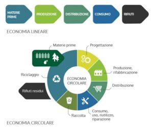 PaoloGambaroConsulenteFinanziario_IlCaveau35-EconomiaCircolare