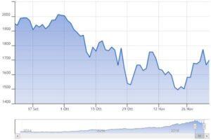 Il grafico in Euro degli ultimi tre mesi di quotazione
